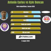 Antonio Carlos vs Kyle Duncan h2h player stats