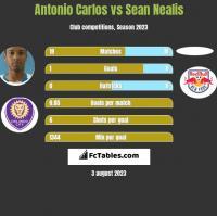Antonio Carlos vs Sean Nealis h2h player stats