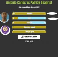 Antonio Carlos vs Patrick Seagrist h2h player stats