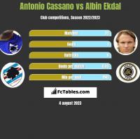 Antonio Cassano vs Albin Ekdal h2h player stats