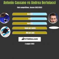 Antonio Cassano vs Andrea Bertolacci h2h player stats