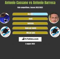 Antonio Cassano vs Antonio Barreca h2h player stats