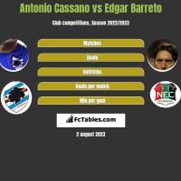 Antonio Cassano vs Edgar Barreto h2h player stats