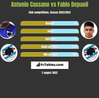 Antonio Cassano vs Fabio Depaoli h2h player stats