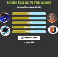 Antonio Cassano vs Filip Jagiello h2h player stats
