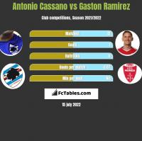 Antonio Cassano vs Gaston Ramirez h2h player stats