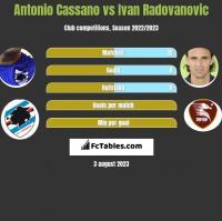 Antonio Cassano vs Ivan Radovanovic h2h player stats