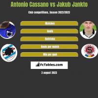 Antonio Cassano vs Jakub Jankto h2h player stats