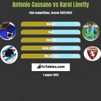 Antonio Cassano vs Karol Linetty h2h player stats