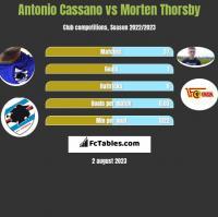 Antonio Cassano vs Morten Thorsby h2h player stats