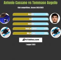 Antonio Cassano vs Tommaso Augello h2h player stats