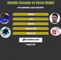 Antonio Cassano vs Vasco Regini h2h player stats