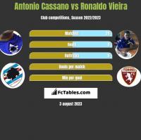 Antonio Cassano vs Ronaldo Vieira h2h player stats