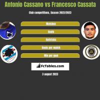 Antonio Cassano vs Francesco Cassata h2h player stats