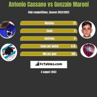 Antonio Cassano vs Gonzalo Maroni h2h player stats