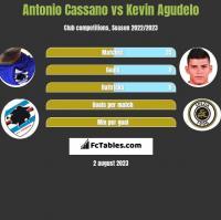 Antonio Cassano vs Kevin Agudelo h2h player stats