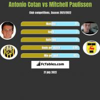 Antonio Cotan vs Mitchell Paulissen h2h player stats