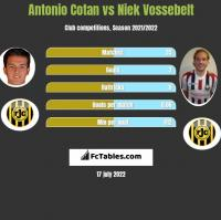 Antonio Cotan vs Niek Vossebelt h2h player stats