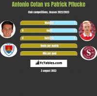 Antonio Cotan vs Patrick Pflucke h2h player stats
