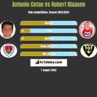 Antonio Cotan vs Robert Klaasen h2h player stats