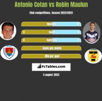 Antonio Cotan vs Robin Maulun h2h player stats