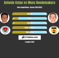 Antonio Cotan vs Mees Hoedemakers h2h player stats