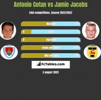 Antonio Cotan vs Jamie Jacobs h2h player stats