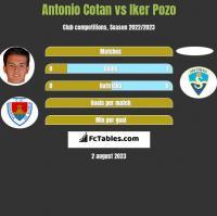 Antonio Cotan vs Iker Pozo h2h player stats