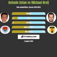 Antonio Cotan vs Michael Breij h2h player stats