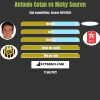 Antonio Cotan vs Nicky Souren h2h player stats