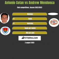 Antonio Cotan vs Andrew Mendonca h2h player stats