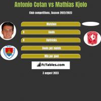 Antonio Cotan vs Mathias Kjolo h2h player stats