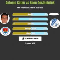 Antonio Cotan vs Koen Oostenbrink h2h player stats