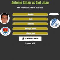 Antonio Cotan vs Alef Joao h2h player stats