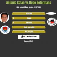 Antonio Cotan vs Hugo Botermans h2h player stats
