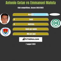 Antonio Cotan vs Emmanuel Matuta h2h player stats