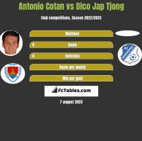 Antonio Cotan vs Dico Jap Tjong h2h player stats