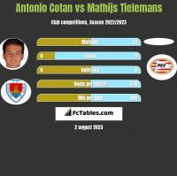 Antonio Cotan vs Mathijs Tielemans h2h player stats