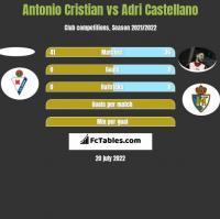 Antonio Cristian vs Adri Castellano h2h player stats