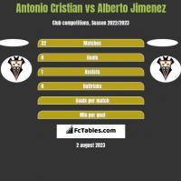 Antonio Cristian vs Alberto Jimenez h2h player stats