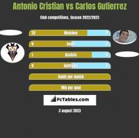 Antonio Cristian vs Carlos Gutierrez h2h player stats