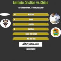 Antonio Cristian vs Chico h2h player stats