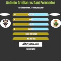 Antonio Cristian vs Dani Fernandez h2h player stats