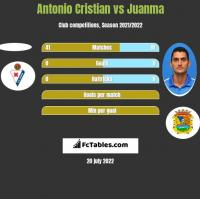 Antonio Cristian vs Juanma h2h player stats