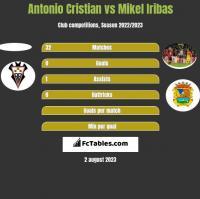 Antonio Cristian vs Mikel Iribas h2h player stats