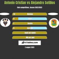 Antonio Cristian vs Alejandro Sotillos h2h player stats