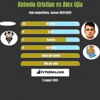 Antonio Cristian vs Alex Ujia h2h player stats