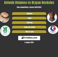 Antonio Delamea vs Brayan Beckeles h2h player stats