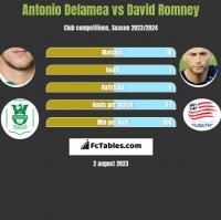 Antonio Delamea vs David Romney h2h player stats