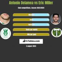 Antonio Delamea vs Eric Miller h2h player stats